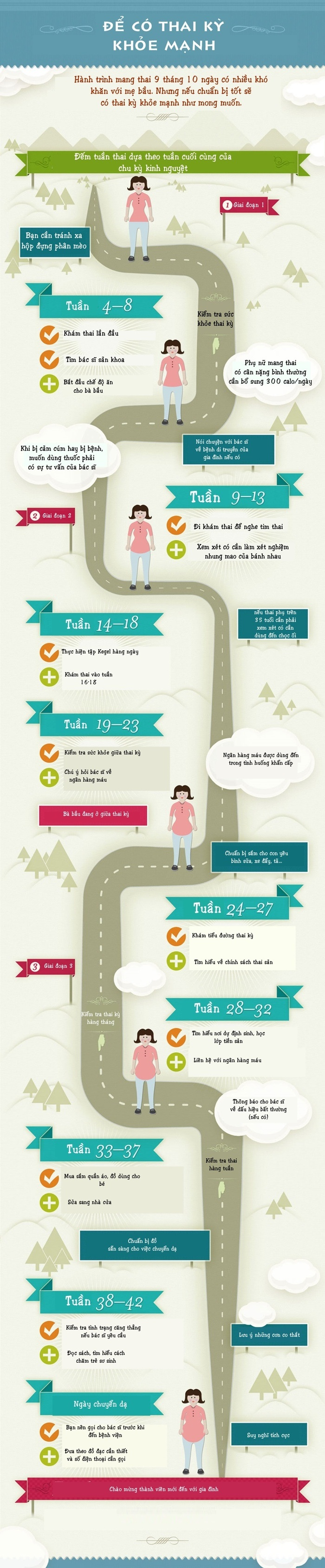 mang thai khỏe mạnh, thai kỳ khỏe mạnh, chú ý khi mang thai