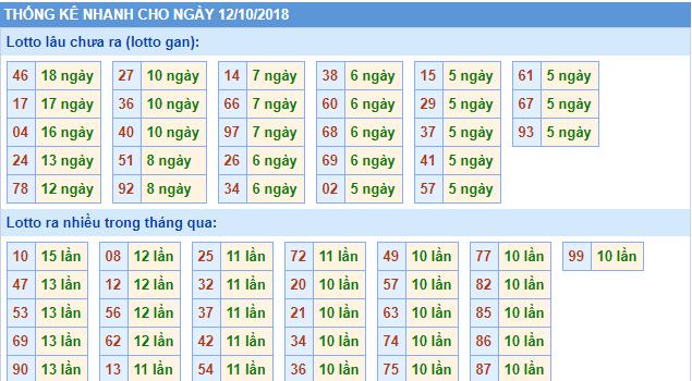 soi cầu phân tích kết quả xổ số miền bắc chính xác ngày 12/10