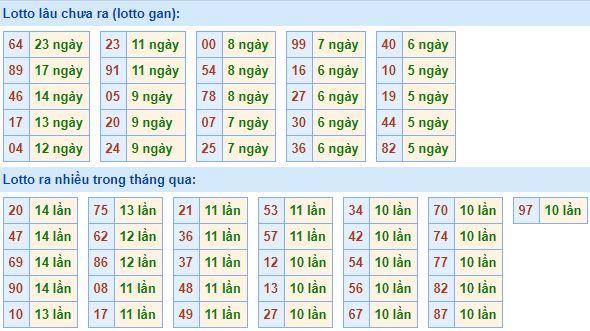 Dự đoán phân tích cầu lô miền bắc ngày 08/10