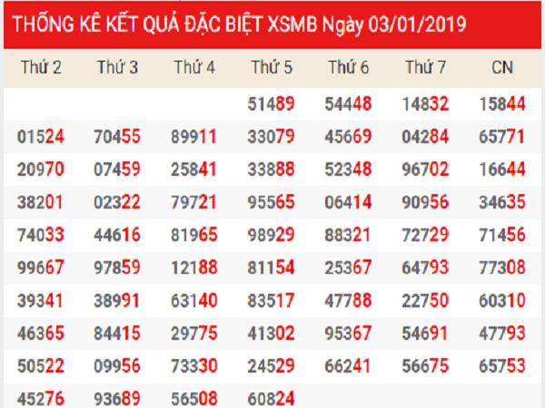 Chốt dự đoán kết quả xổ số miền bắc- xsmb ngày 01/07