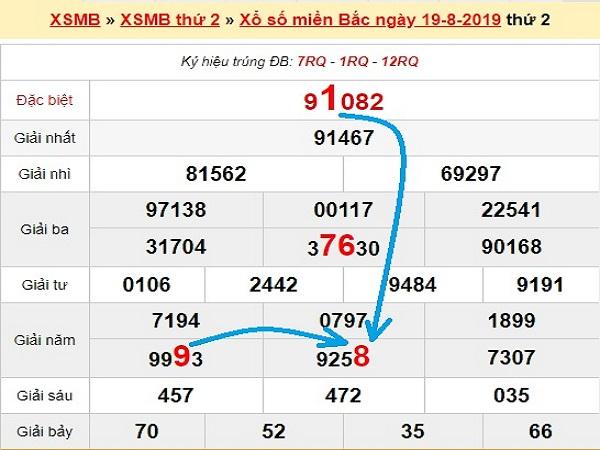 Dự đoán kết quả XSMB ngày 20/08 chính xác tuyệt đối