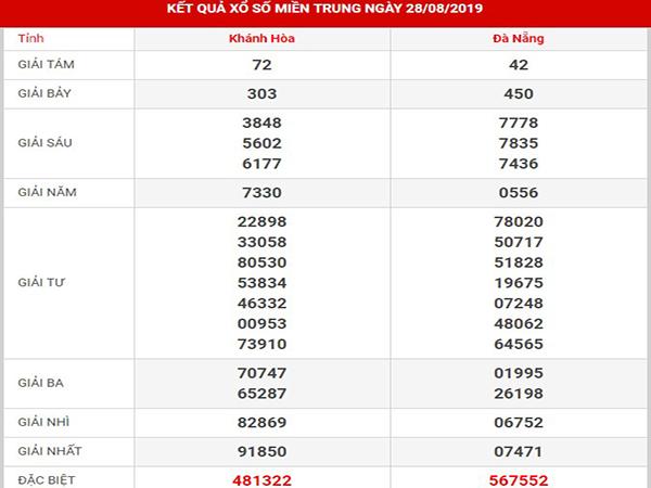 Phân tích XSMT thứ 5 ngày 29/082019