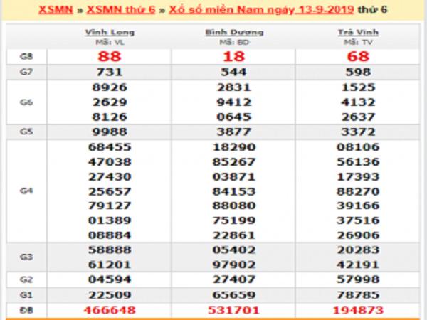 Tổng hợp thống kê xổ số miền nam ngày 20/09 chuẩn xác