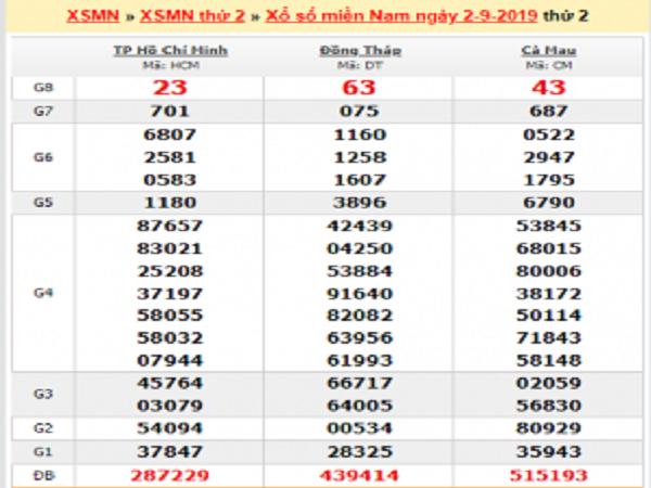 Phân tích KQXSMN ngày 09/09 từ các cao thủ