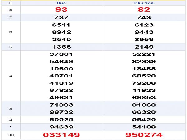 Tổng hợp dự đoán xổ số miền trung ngày 02/11 tỷ lệ trúng cao