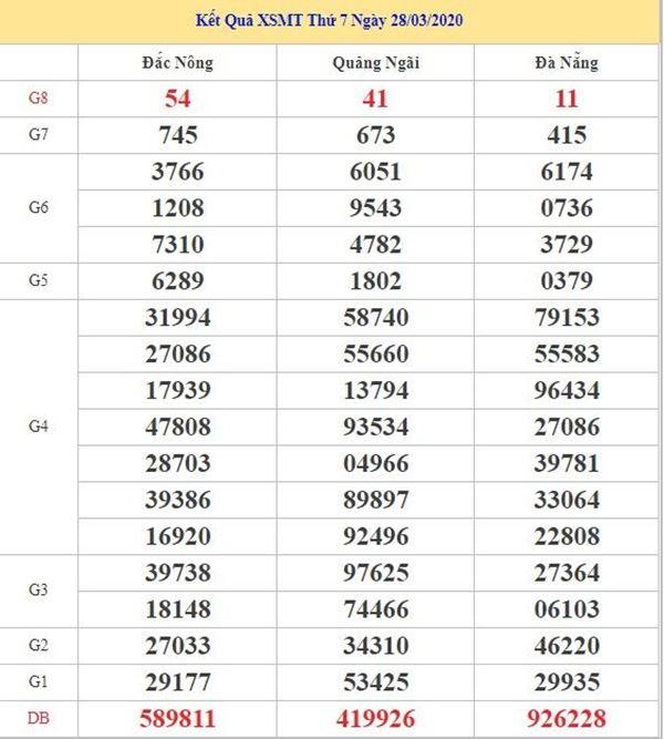 Thống kê KQXSMT 25/4/2020 - KQXS miền Trung thứ 7