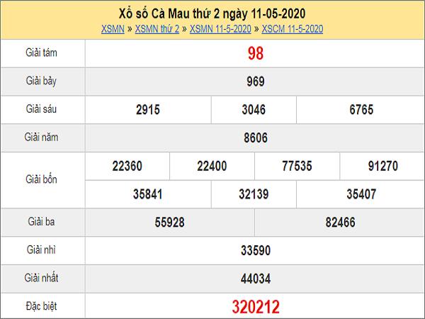 Phân tích KQXSCM- xổ số cà mau thứ 2 ngày 18/05/2020