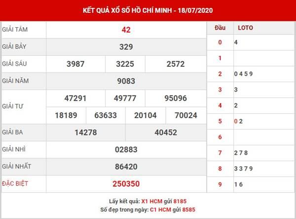 Thống kê xổ số Hồ Chí Minh thứ 2 ngày 20-7-2020