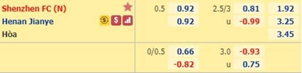 Tỷ lệ kèo giữa Shenzhen vs Henan Jianye