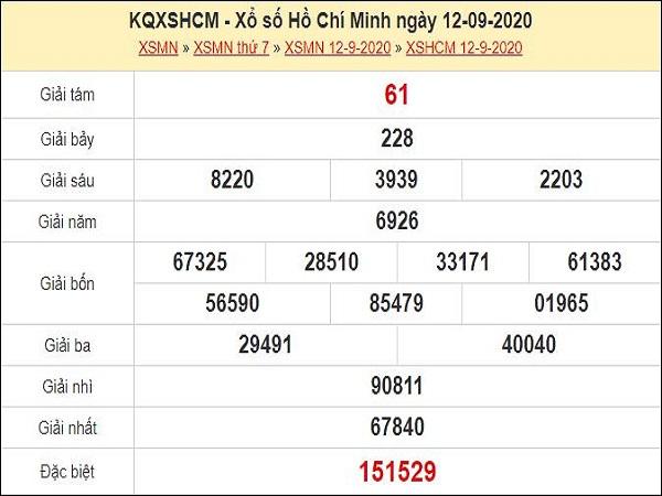 Thống kê XSHCM 14/9/2020