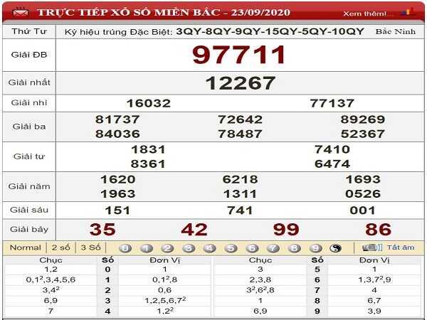 Thống kê KQXSMB ngày 24/09/2020- xổ số miền bắc thứ 5 chi tiết