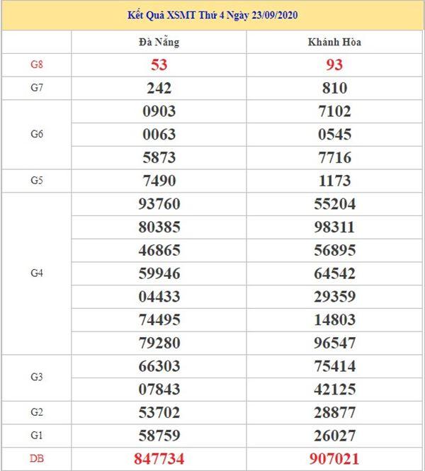Thống kê KQXSMT 30/9/2020 chốt số miền Trung siêu chuẩn