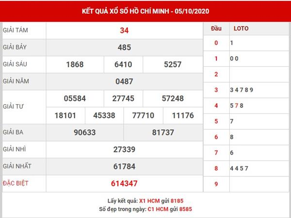 Thống kê XS Hồ Chí Minh thứ 7 ngày 10-10-2020