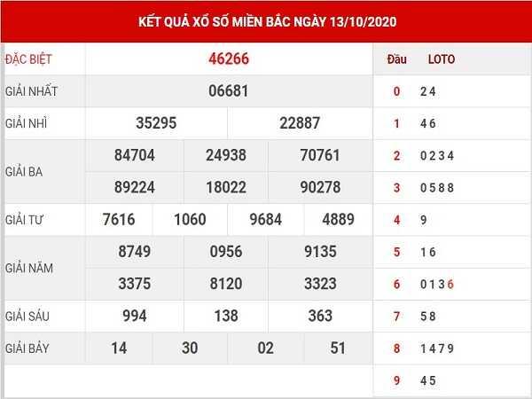 Thống kê KQXSMB ngày 14/09/2020 - xổ số miền bắc cụ thể
