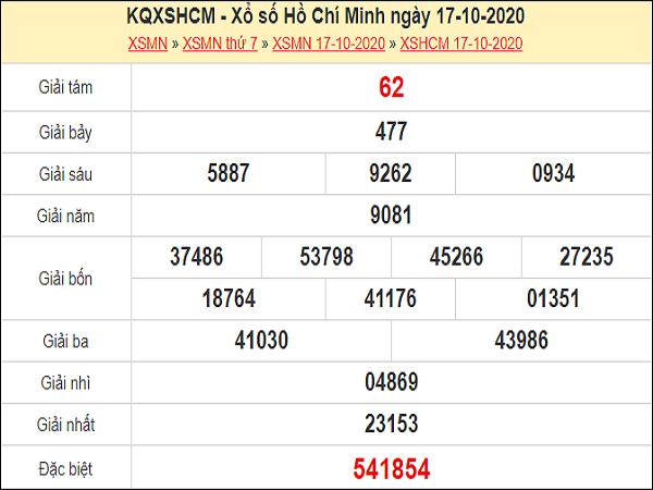 Nhận định XSHCM 19/10/2020