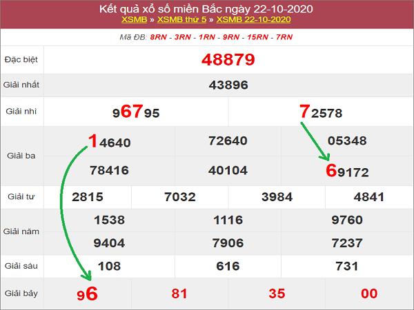 Thống kê KQXSMB ngày 23/10/2020- xổ số miền bắc chi tiết