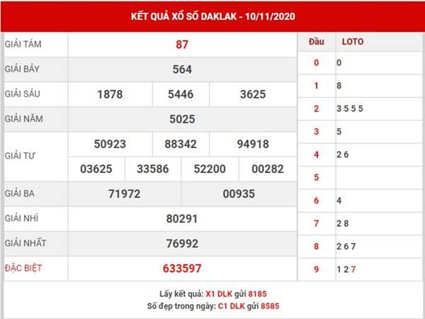 Thống kê xổ số Daklak thứ 3 ngày 17/11/2020