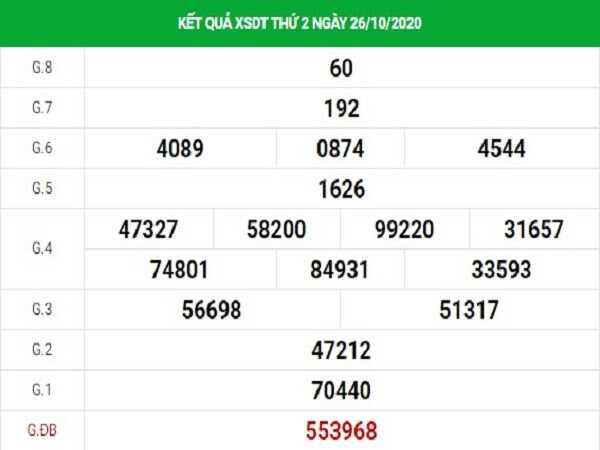 Nhận định KQXSCM ngày 02/11/2020- xổ số cà mau chi tiết