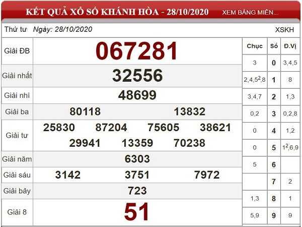 Nhận định KQXSKH ngày 04/11/2020- xổ số khánh hòa hôm nay