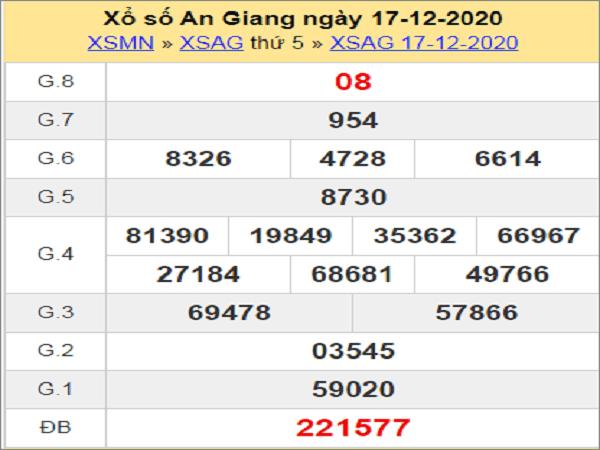 Nhận định KQXSAG ngày 24/12/2020- xổ số an giang cụ thể