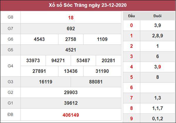 Thống kê XSST 30/12/2020 xin số đề Sóc Trăng thứ 4 siêu chuẩn