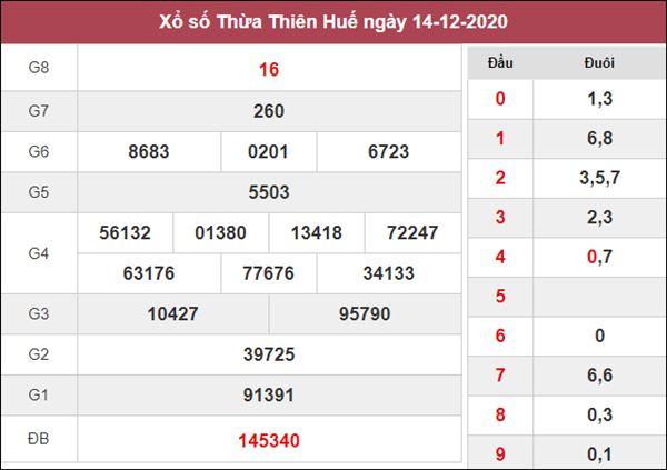 Thống kê XSTTH 21/12/2020 chốt số đẹp giờ vàng hôm nay