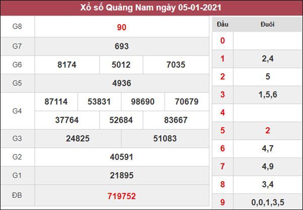 Thống kê XSQNM 12/1/2021 tổng hợp cặp số may mắn hôm nay