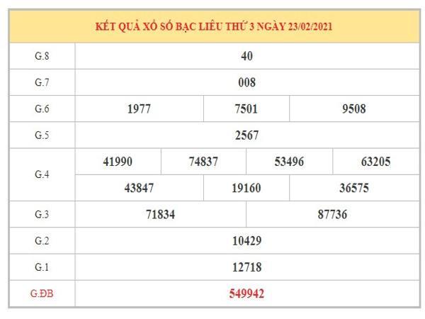 Thống kê KQXSBL ngày 2/3/2021 dựa trên kết quả kỳ trước