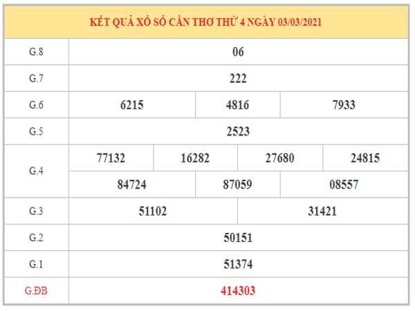 Dự đoán XSCT ngày 10/3/2021 dựa trên kết quả kỳ trước