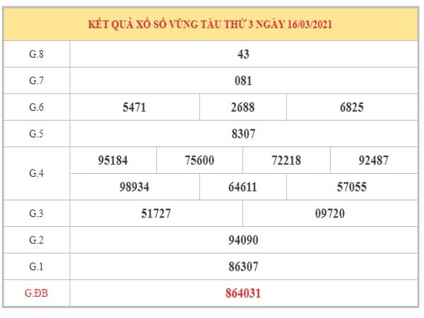 Thống kê KQXSVT ngày 23/3/2021 dựa trên kết quả kì trước