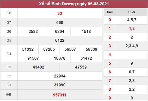 Thống kê XSBD 12/3/2021 tổng hợp cặp loto gan hôm nay