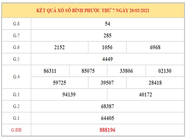 Thống kê KQXSBP ngày 27/3/2021 dựa trên kết quả kì trước