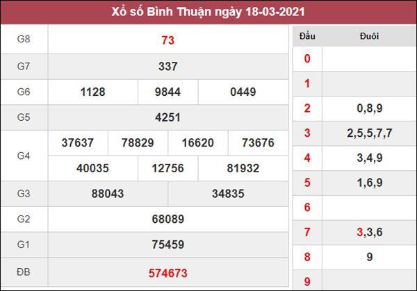 Thống kê XSBTH 25/3/2021 chốt số đẹp giờ hoàng đạo thứ 5