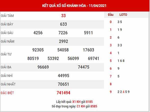 Thống kê XSKH ngày 14/4/2021 - Thống kê KQ xổ số Khánh Hòa thứ 4