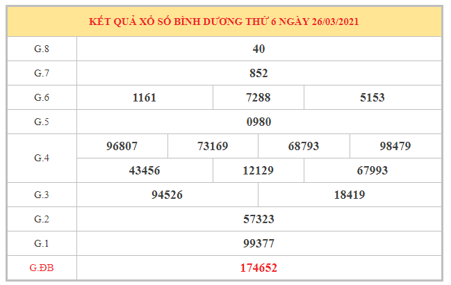 Thống kê KQXSBD ngày 2/4/2021 dựa trên kết quả kì trước