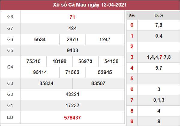 Thống kê XSCM 19/4/2021 thứ 2 chốt lô VIP Cà Mau thứ 2