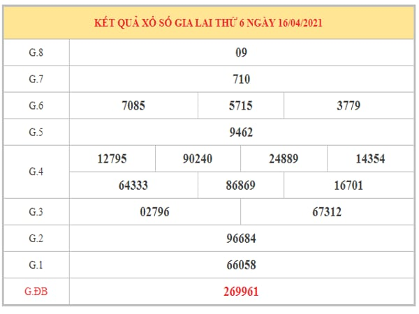Thống kê KQXSGL ngày 23/4/2021 dựa trên kết quả kì trước