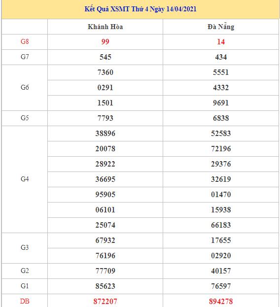 Thống kê dự đoán kết quả XSMT ngày 21/04/2021