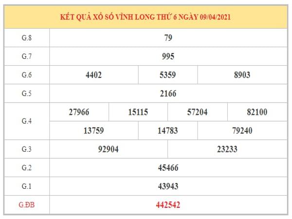 Thống kê KQXSVL ngày 16/4/2021 dựa trên kết quả kì trước