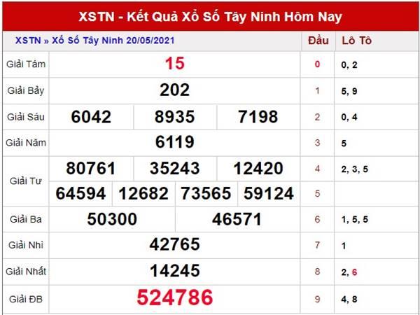 Phân tích kết quả SXTN thứ 5 ngày 27/5/2021