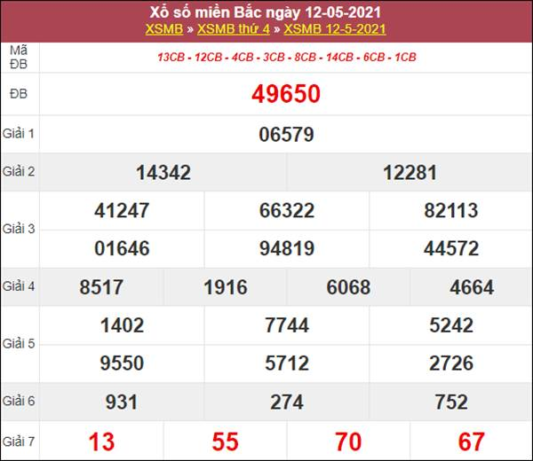 Thống kê XSMB 13/5/2021 chốt cầu lô số đẹp miền Bắc