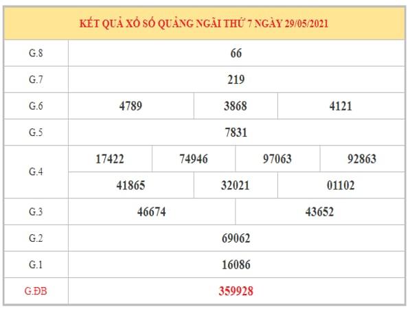 Thống kê KQXSQNG ngày 5/6/2021 dựa trên kết quả kì trước