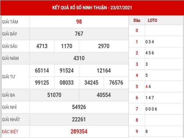 Thống kê xổ số Ninh Thuận thứ 6 ngày 30/7/2021