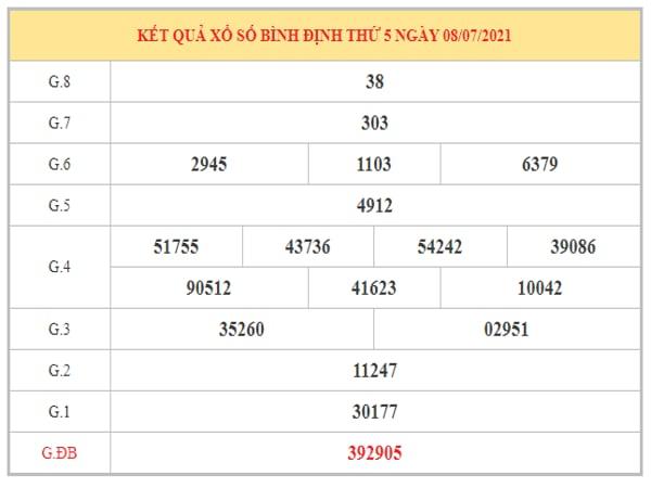 Thống kê KQXSBDI ngày 15/7/2021 dựa trên kết quả kì trước