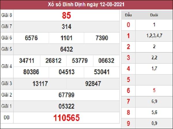 Thống kê  XSBDI 19-08-2021