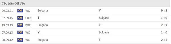 Thành tích đối đầu Italia vs Bulgaria