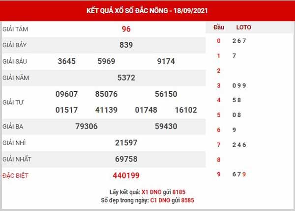 Thống kê XSDNO ngày 25/9/2021