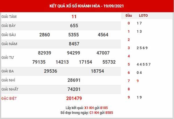 Thống kê XSKH ngày 22/9/2021