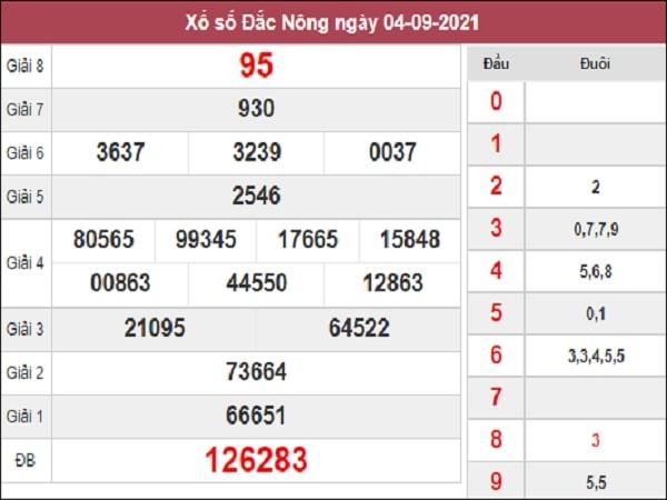 Dự đoán XSDNO 11-09-2021