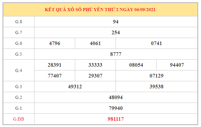 Thống kê xổ số Phú Yên ngày 13/9/2021 dựa trên kết quả kì trước